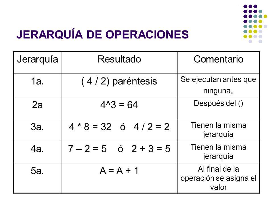JERARQUÍA DE OPERACIONES JerarquíaResultadoComentario 1a.( 4 / 2) paréntesis Se ejecutan antes que ninguna. 2a4^3 = 64 Después del () 3a.4 * 8 = 32 ó