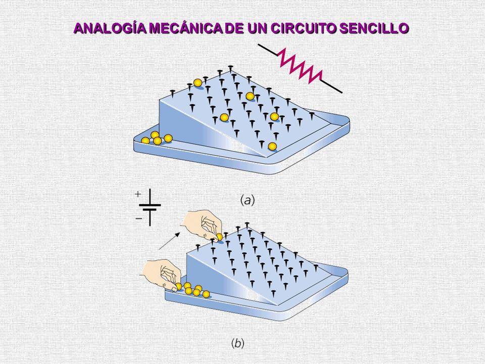 ANALOGÍA MECÁNICA DE UN CIRCUITO SENCILLO