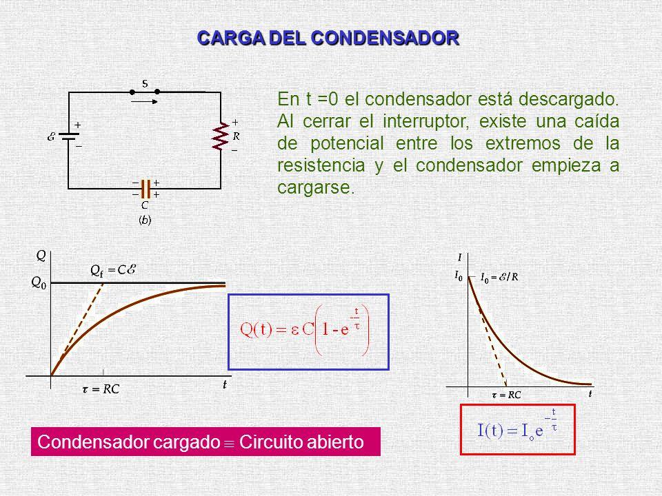 CARGA DEL CONDENSADOR En t =0 el condensador está descargado. Al cerrar el interruptor, existe una caída de potencial entre los extremos de la resiste