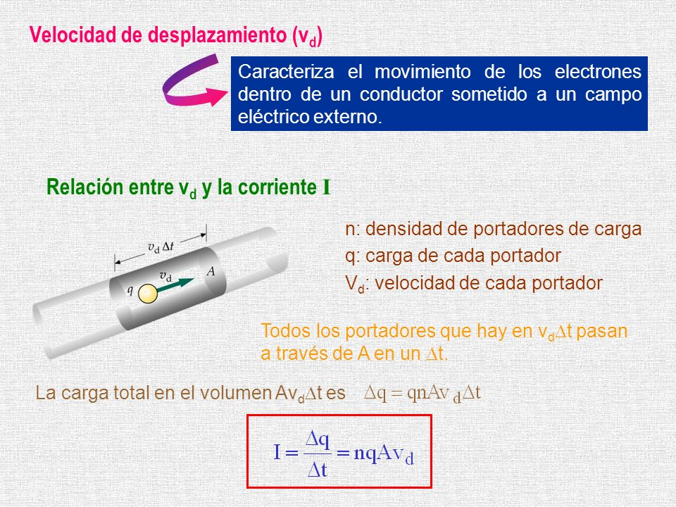 Velocidad de desplazamiento (v d ) Caracteriza el movimiento de los electrones dentro de un conductor sometido a un campo eléctrico externo. Relación