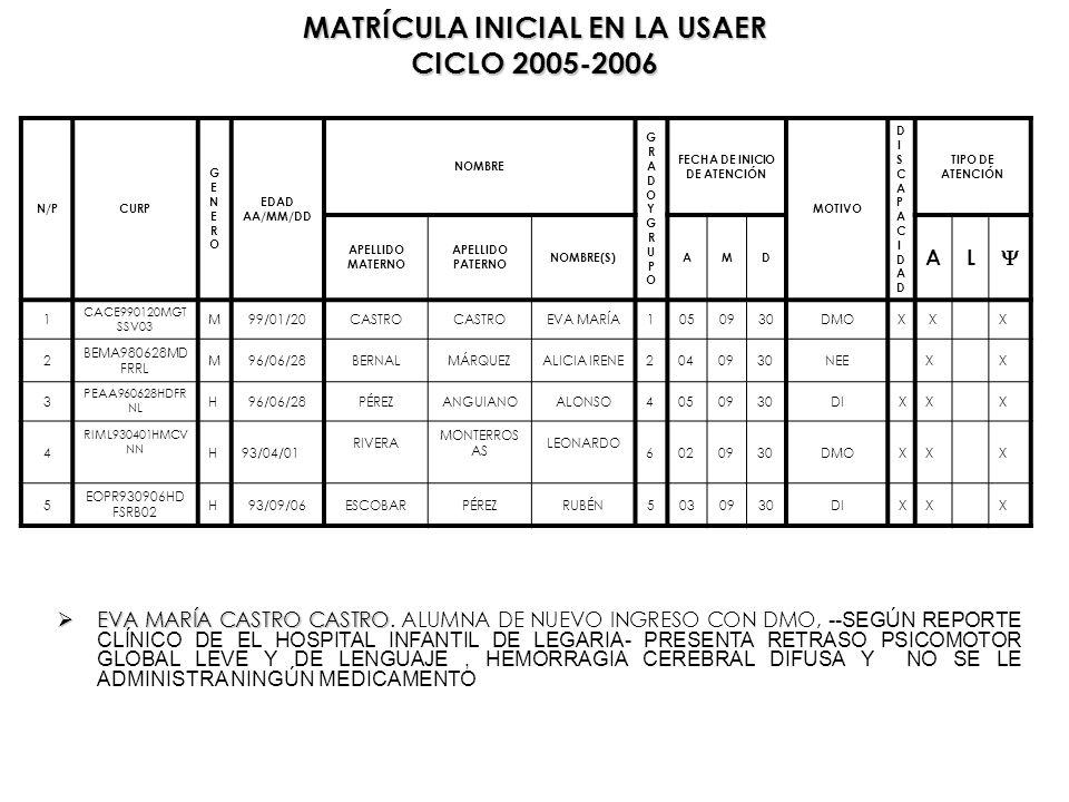 MATRÍCULA INICIAL EN LA USAER CICLO 2005-2006 N/PCURP GENEROGENERO EDAD AA/MM/DD NOMBRE GRADOYGRUPOGRADOYGRUPO FECHA DE INICIO DE ATENCIÓN MOTIVO DISC