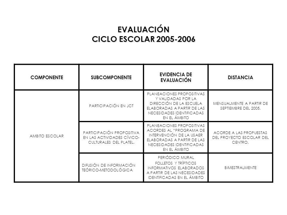 EVALUACIÓN CICLO ESCOLAR 2005-2006 COMPONENTESUBCOMPONENTE EVIDENCIA DE EVALUACIÓN DISTANCIA AMBITO ESCOLAR PARTICIPACIÓN EN JCT PLANEACIONES PROPOSIT