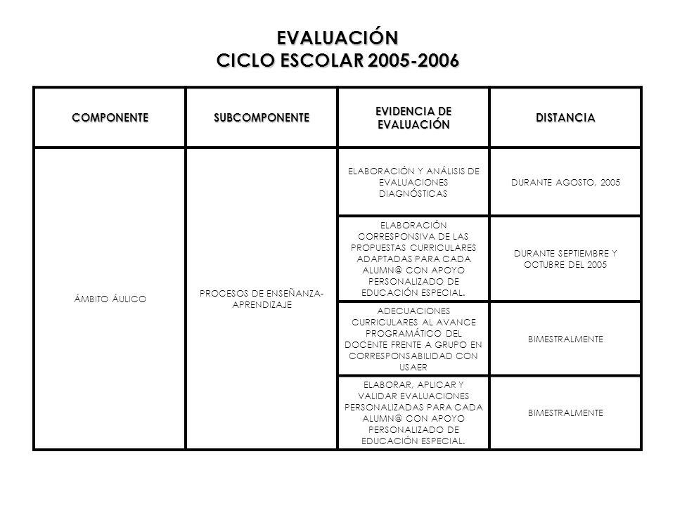 EVALUACIÓN CICLO ESCOLAR 2005-2006 COMPONENTESUBCOMPONENTE EVIDENCIA DE EVALUACIÓN DISTANCIA ÁMBITO ÁULICO PROCESOS DE ENSEÑANZA- APRENDIZAJE ELABORAC