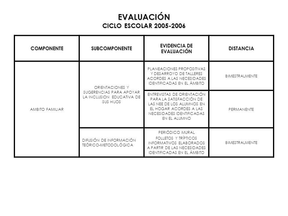 EVALUACIÓN CICLO ESCOLAR 2005-2006 COMPONENTESUBCOMPONENTE EVIDENCIA DE EVALUACIÓN DISTANCIA AMBITO FAMILIAR ORIENTACIONES Y SUGERENCIAS PARA APOYAR L
