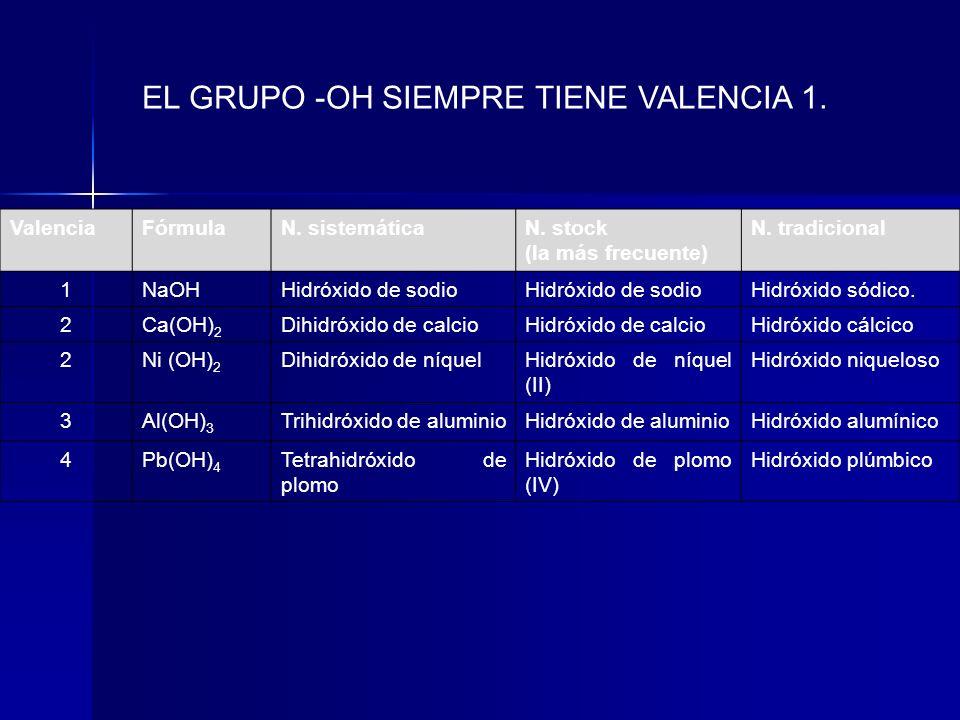 EL GRUPO -OH SIEMPRE TIENE VALENCIA 1. ValenciaFórmulaN. sistemáticaN. stock (la más frecuente) N. tradicional 1NaOHHidróxido de sodio Hidróxido sódic
