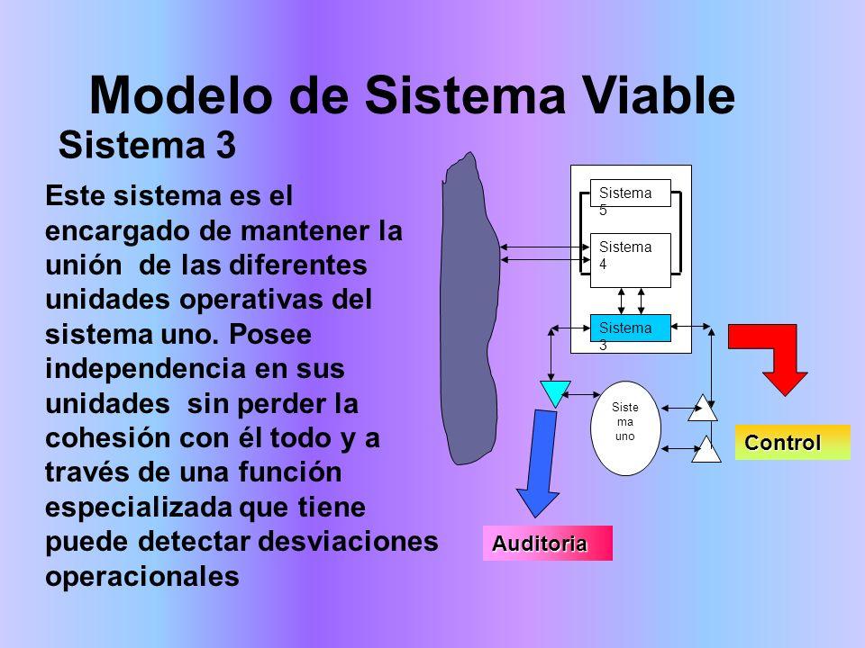 Modelo de Sistema Viable Este sistema es el encargado de mantener la unión de las diferentes unidades operativas del sistema uno. Posee independencia