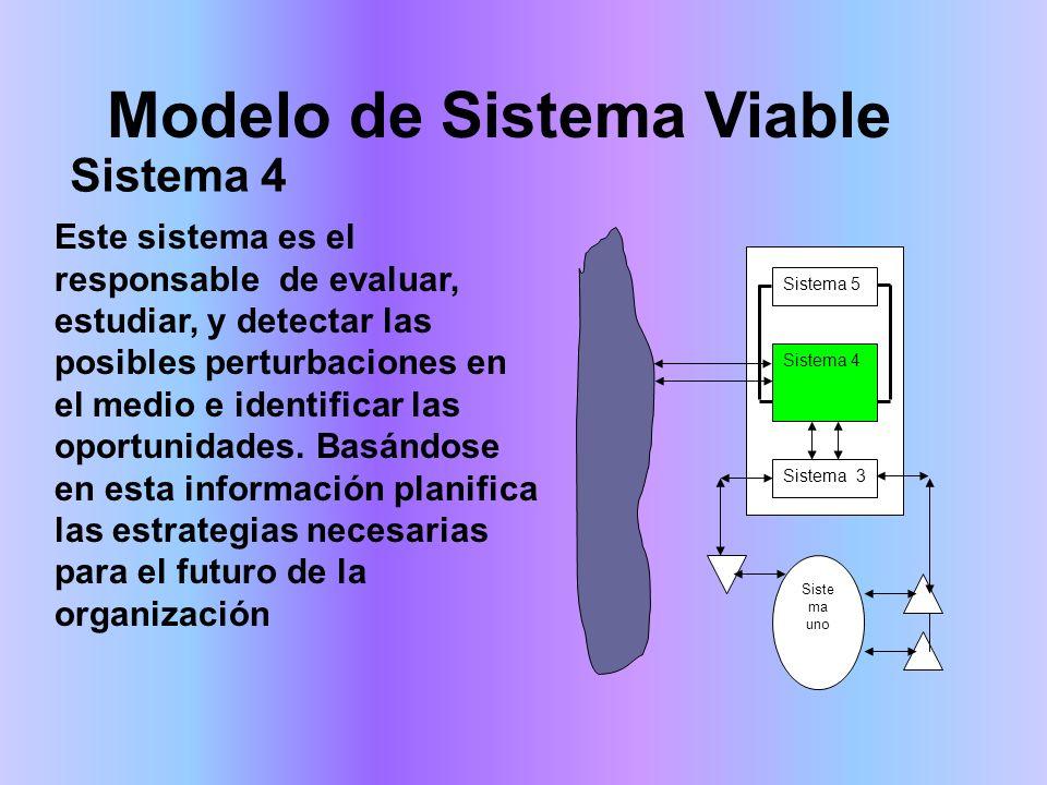 Modelo de Sistema Viable Este sistema es el responsable de evaluar, estudiar, y detectar las posibles perturbaciones en el medio e identificar las oportunidades.