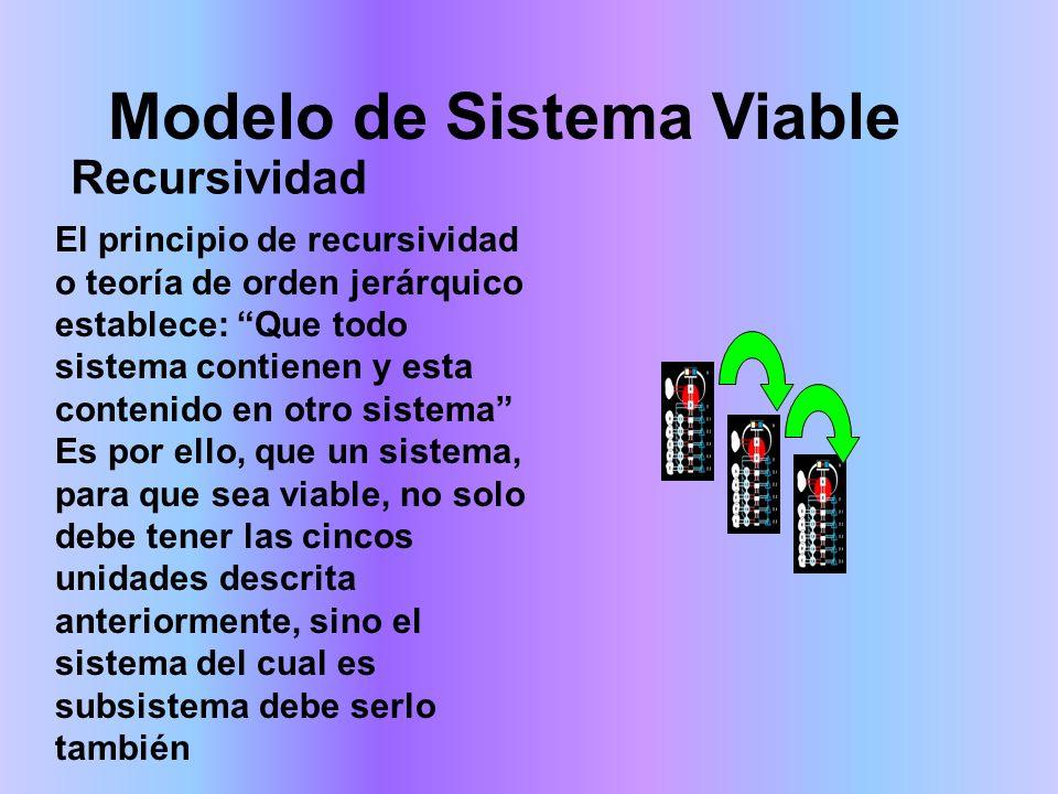 Modelo de Sistema Viable El principio de recursividad o teoría de orden jerárquico establece: Que todo sistema contienen y esta contenido en otro sist