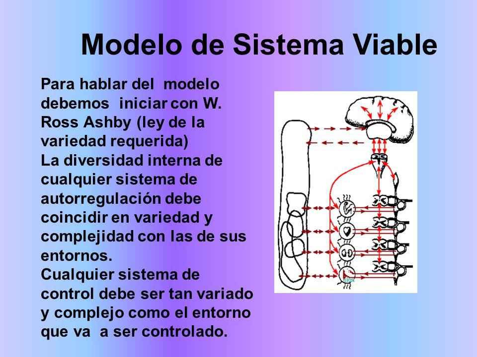Para hablar del modelo debemos iniciar con W. Ross Ashby (ley de la variedad requerida) La diversidad interna de cualquier sistema de autorregulación