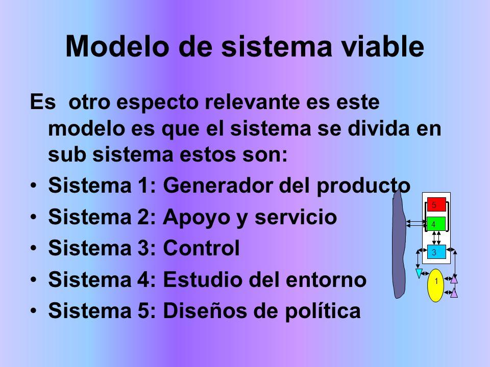 Modelo de sistema viable Es otro especto relevante es este modelo es que el sistema se divida en sub sistema estos son: Sistema 1: Generador del producto Sistema 2: Apoyo y servicio Sistema 3: Control Sistema 4: Estudio del entorno Sistema 5: Diseños de política 5 4 3 1