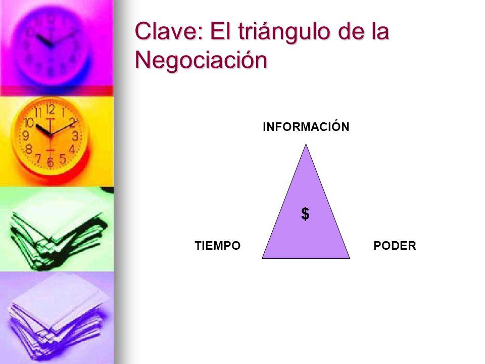 Clave: El triángulo de la Negociación TIEMPO $ PODER INFORMACIÓN