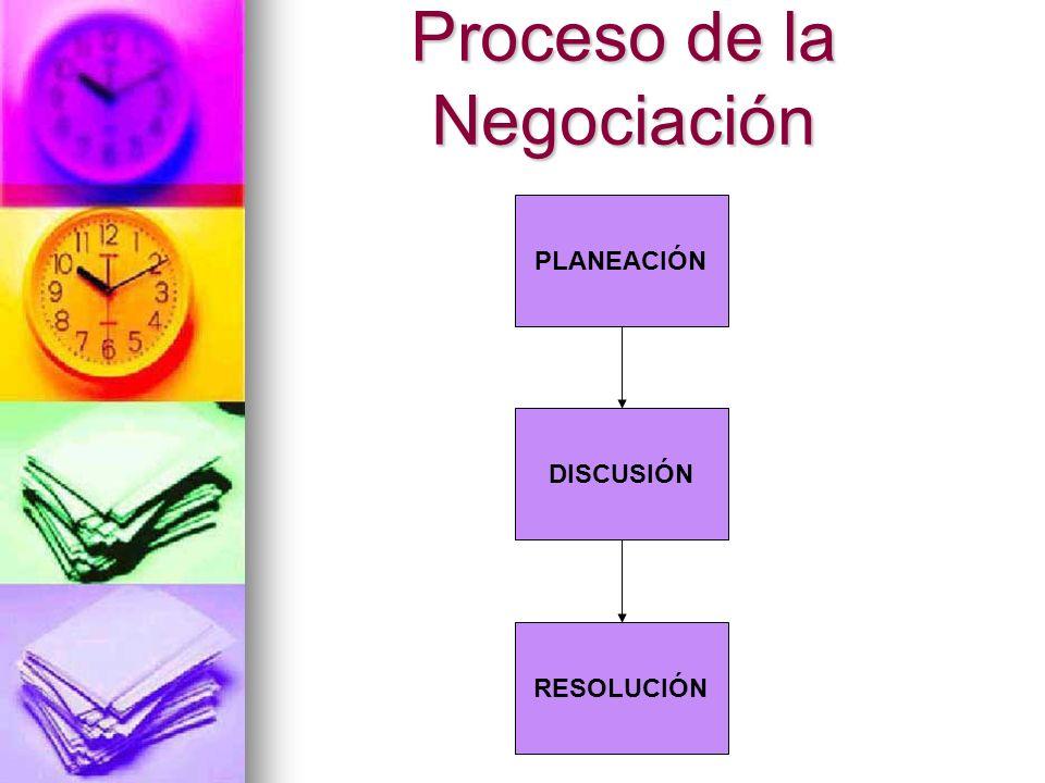 Proceso de la Negociación PLANEACIÓN DISCUSIÓN RESOLUCIÓN