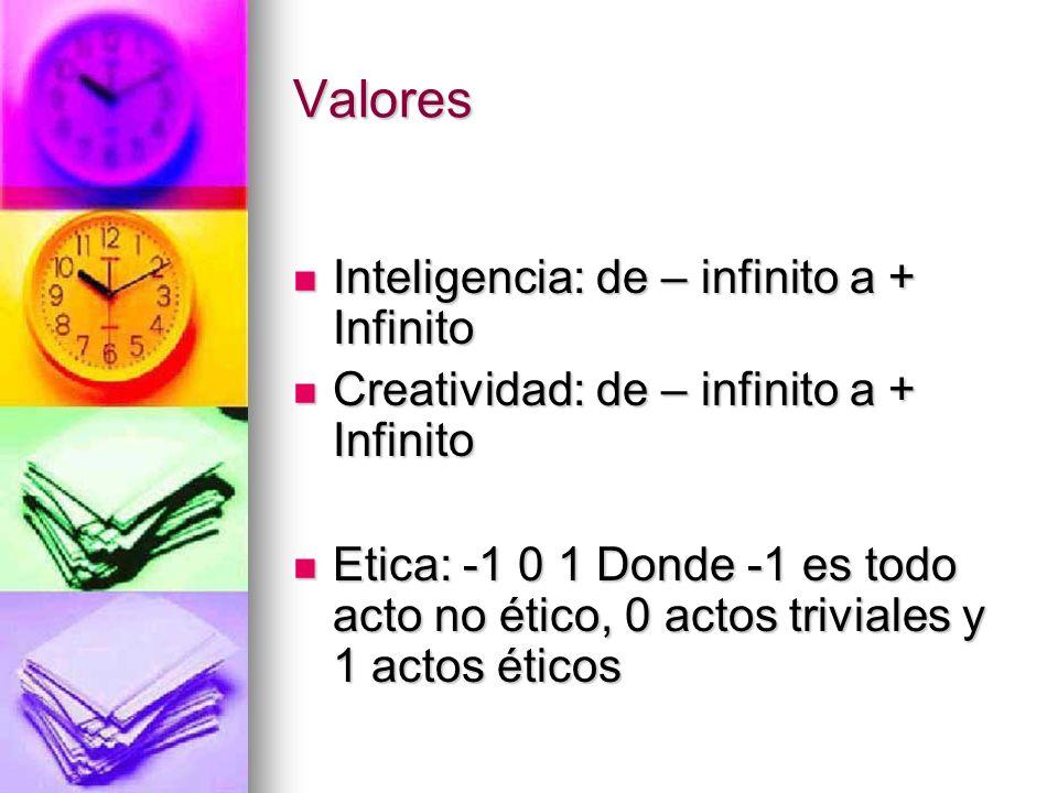 Valores Inteligencia: de – infinito a + Infinito Inteligencia: de – infinito a + Infinito Creatividad: de – infinito a + Infinito Creatividad: de – in