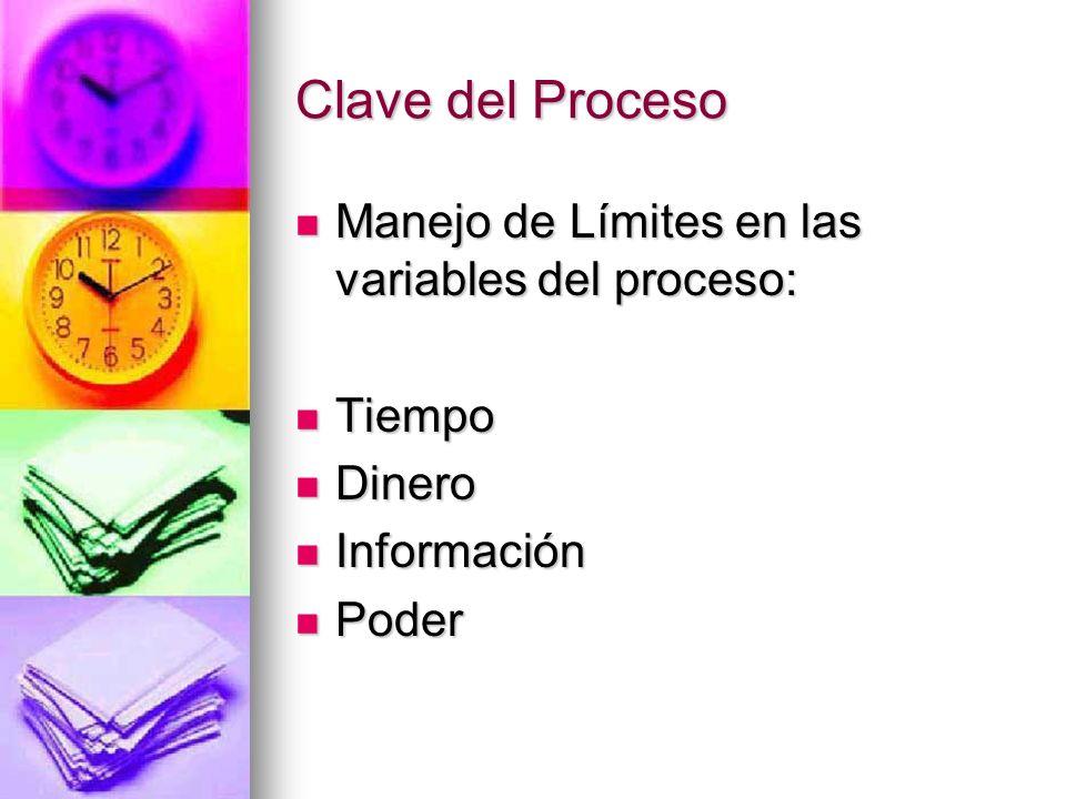 Clave del Proceso Manejo de Límites en las variables del proceso: Manejo de Límites en las variables del proceso: Tiempo Tiempo Dinero Dinero Informac
