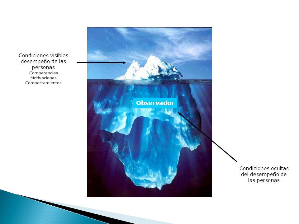 Condiciones visibles desempeño de las personas Competencias Motivaciones Comportamientos Condiciones ocultas del desempeño de las personas Observador