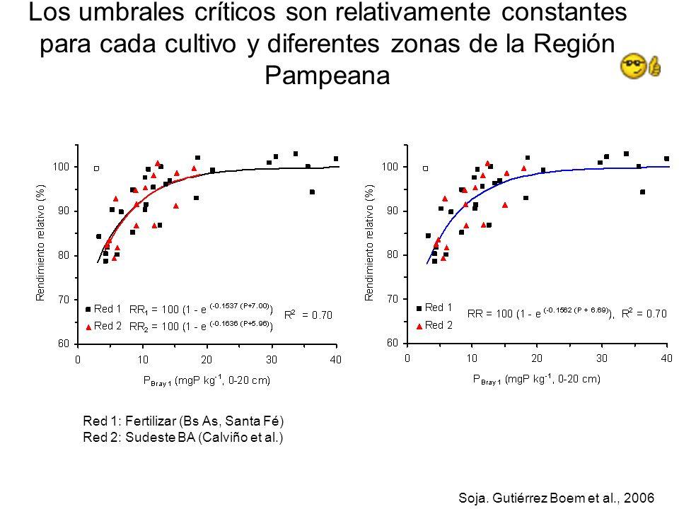 Los umbrales críticos son relativamente constantes para cada cultivo y diferentes zonas de la Región Pampeana Soja. Gutiérrez Boem et al., 2006 Red 1: