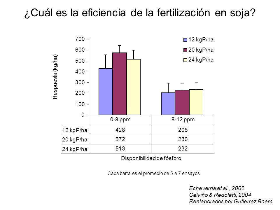 Cada barra es el promedio de 5 a 7 ensayos ¿Cuál es la eficiencia de la fertilización en soja? Echeverría et al., 2002 Calviño & Redolatti, 2004 Reela