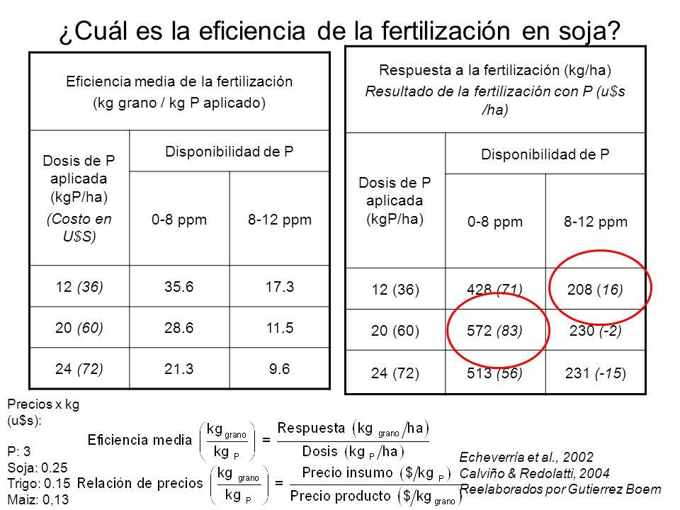 Respuesta a la fertilización (kg/ha) Resultado de la fertilización con P (u$s /ha) Dosis de P aplicada (kgP/ha) Disponibilidad de P 0-8 ppm8-12 ppm 12