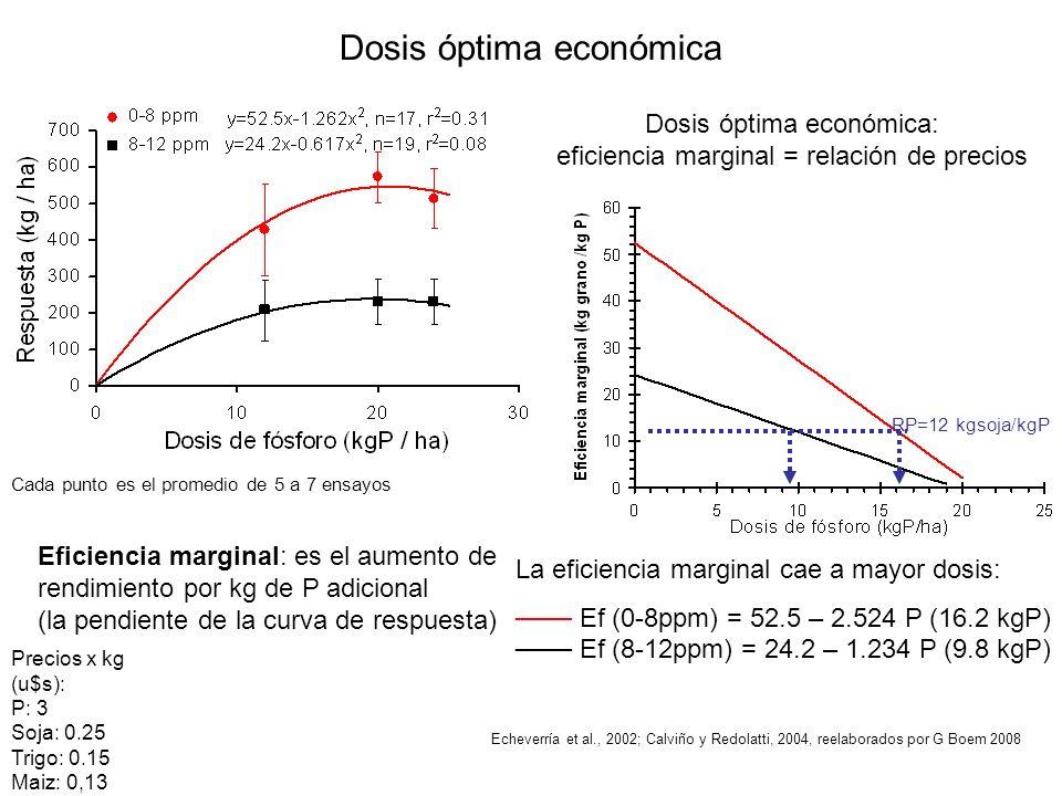 Echeverría et al., 2002; Calviño y Redolatti, 2004, reelaborados por G Boem 2008 Cada punto es el promedio de 5 a 7 ensayos Dosis óptima económica RP=