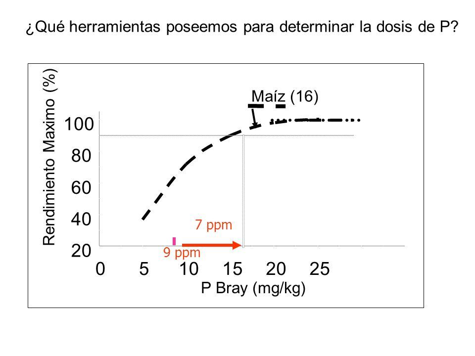 20 40 60 80 100 0510152025 P Bray (mg/kg) Rendimiento Maximo (%) Maíz (16) Respuesta de maíz al agregado de fósforo 7 ppm Cuanto fósforo debo agregar