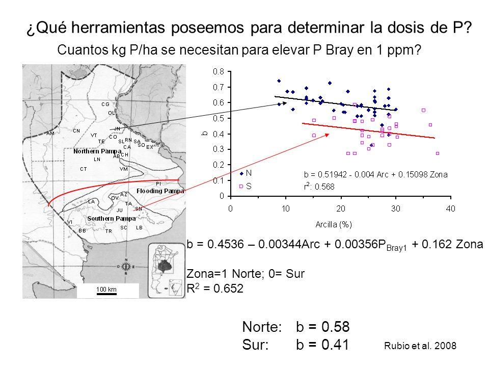 Metodología ¿Qué herramientas poseemos para determinar la dosis de P? Rubio et al. 2008 b = 0.4536 – 0.00344Arc + 0.00356P Bray1 + 0.162 Zona Zona=1 N