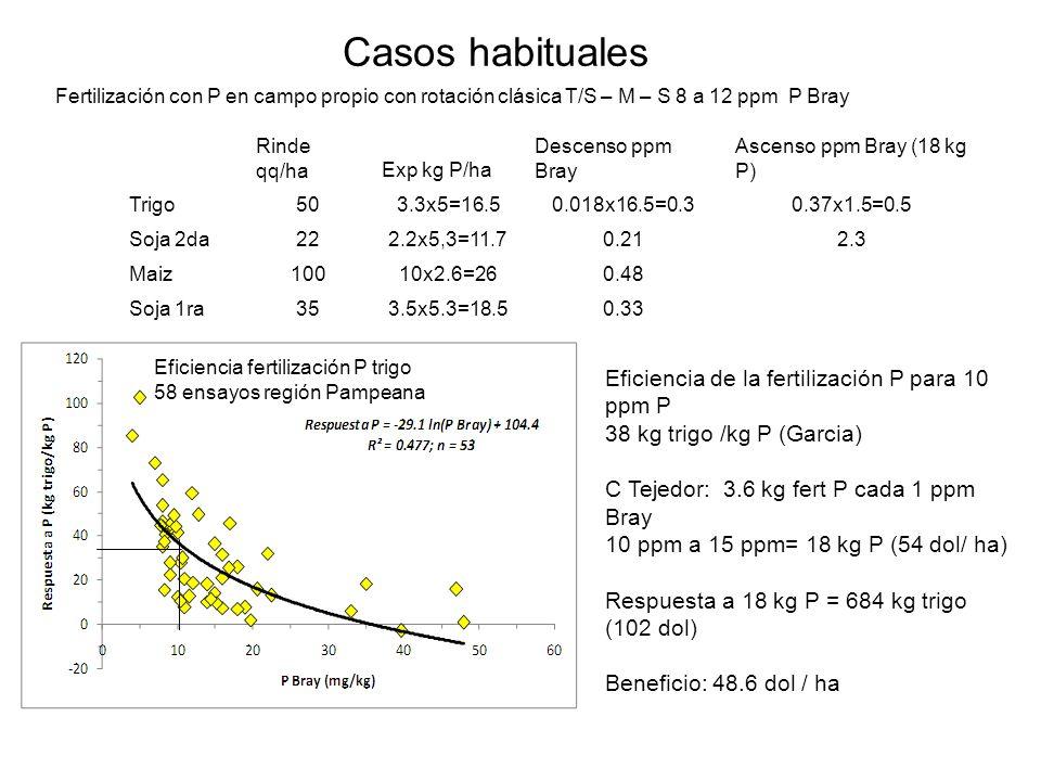 Fertilización con P en campo propio con rotación clásica T/S – M – S 8 a 12 ppm P Bray Casos habituales Rinde qq/haExp kg P/ha Descenso ppm Bray Ascen