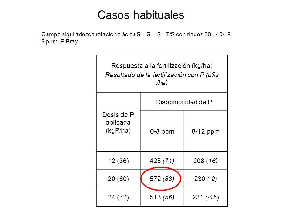 Casos habituales Campo alquiladocon rotación clásica S – S – S - T/S con rindes 30 - 40/18 6 ppm P Bray Respuesta a la fertilización (kg/ha) Resultado