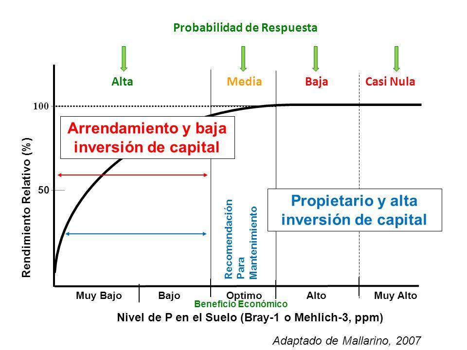 Adaptado de Mallarino, 2007 Rendimiento Relativo (%) Muy BajoBajoOptimoAltoMuy Alto 100 50 AltaCasi NulaBaja Recomendación Para Mantenimiento Nivel de