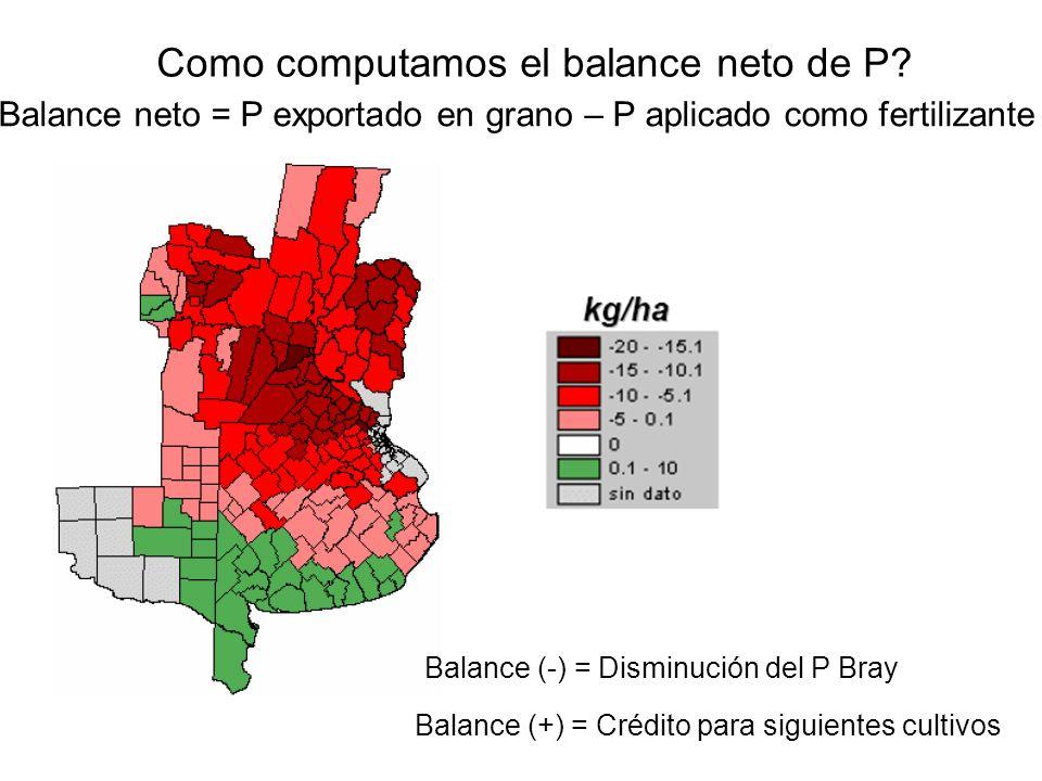 Como computamos el balance neto de P? Balance (+) = Crédito para siguientes cultivos Balance (-) = Disminución del P Bray Balance neto = P exportado e