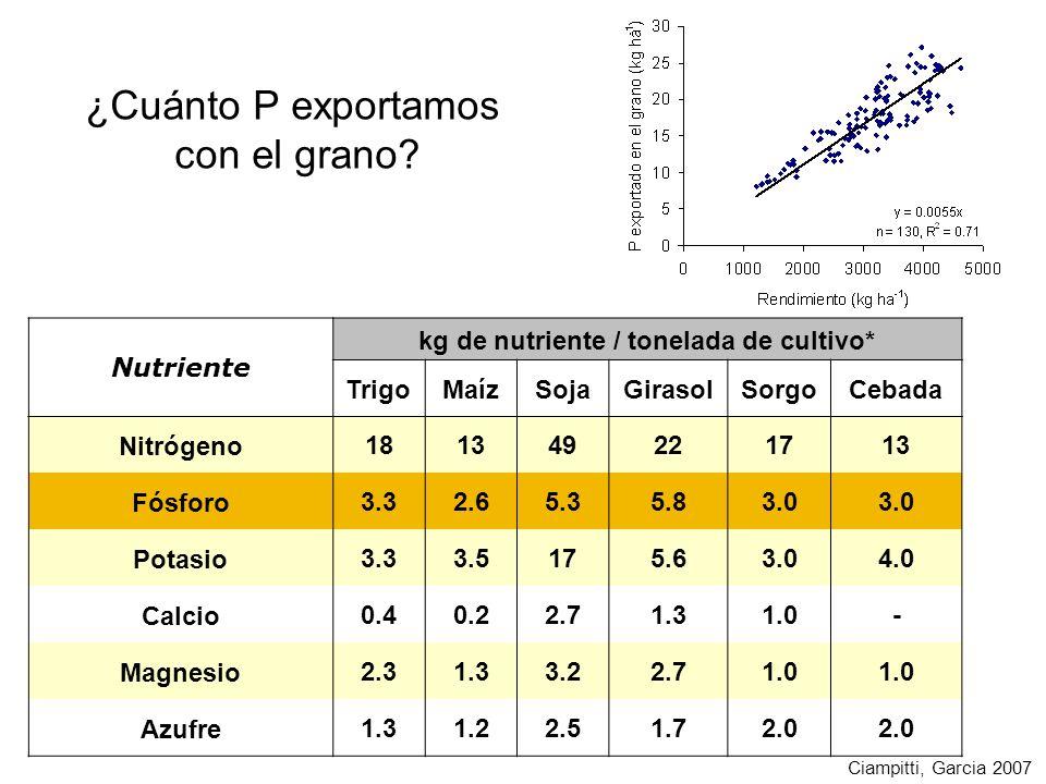 ¿Cuánto P exportamos con el grano? Ciampitti, Garcia 2007 Nutriente kg de nutriente / tonelada de cultivo* TrigoMaízSojaGirasolSorgoCebada Nitrógeno18