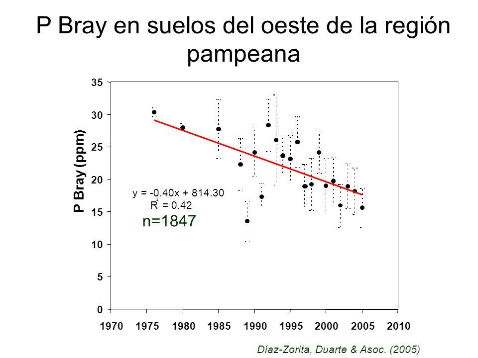 P Bray en suelos del oeste de la región pampeana Díaz-Zorita, Duarte & Asoc. (2005) n=1847