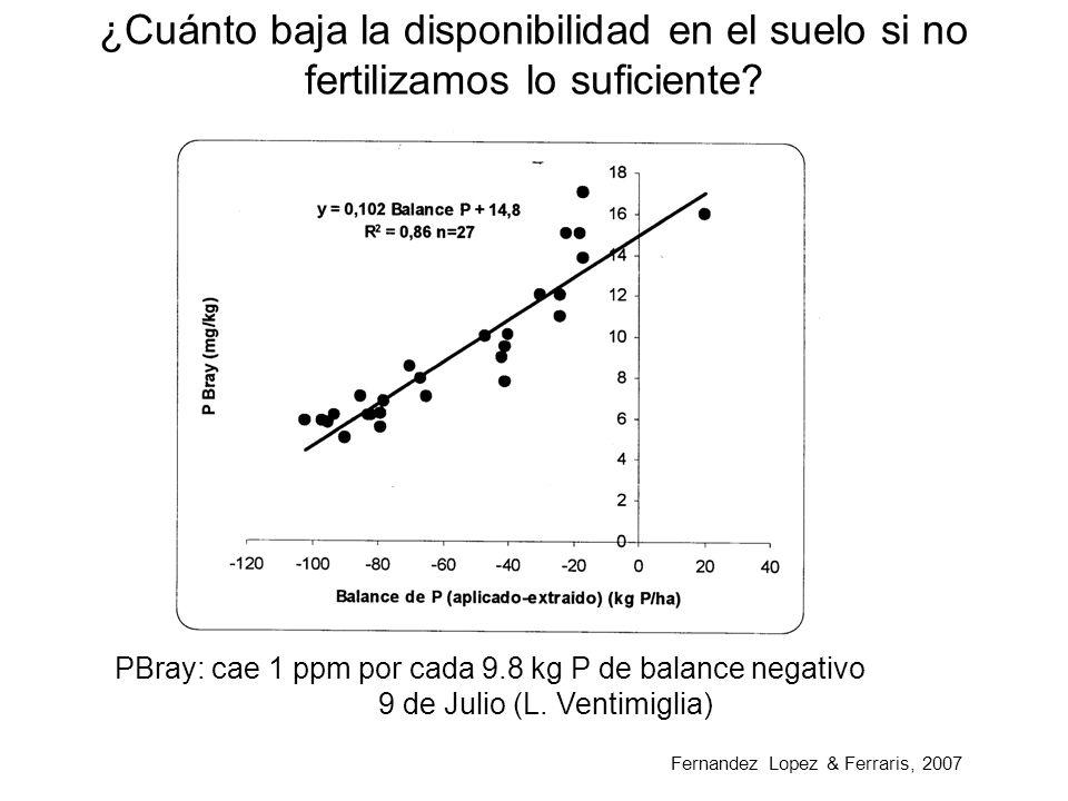 Fertilización con P en campo propio con rotación clásica T/S – M – S 8 a 12 ppm P Bray Casos habituales Rinde qq/haExp kg P/ha Descenso ppm Bray Ascenso ppm Bray (18 kg P) Trigo503.3x5=16.50.018x16.5=0.30.37x1.5=0.5 Soja 2da222.2x5,3=11.70.212.3 Maiz10010x2.6=260.48 Soja 1ra353.5x5.3=18.50.33 Eficiencia de la fertilización P para 10 ppm P 38 kg trigo /kg P (Garcia) C Tejedor: 3.6 kg fert P cada 1 ppm Bray 10 ppm a 15 ppm= 18 kg P (54 dol/ ha) Respuesta a 18 kg P = 684 kg trigo (102 dol) Beneficio: 48.6 dol / ha Eficiencia fertilización P trigo 58 ensayos región Pampeana