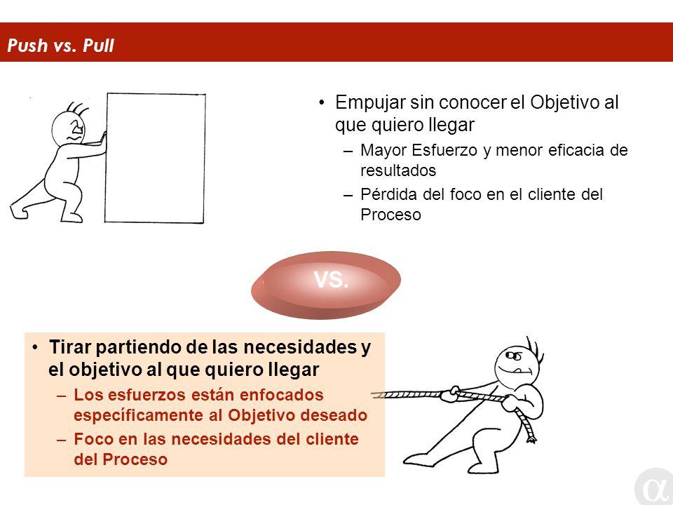 Push vs. Pull Empujar sin conocer el Objetivo al que quiero llegar –Mayor Esfuerzo y menor eficacia de resultados –Pérdida del foco en el cliente del