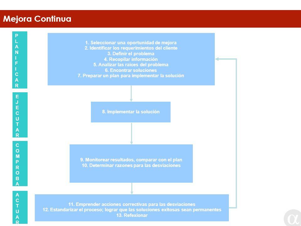 Mejora Continua PLANIFICARPLANIFICAR EJECUTAREJECUTAR COMPROBARCOMPROBAR ACTUARACTUAR PECA (Planificar – Ejecutar – Comprobar – Actuar) 1. Seleccionar