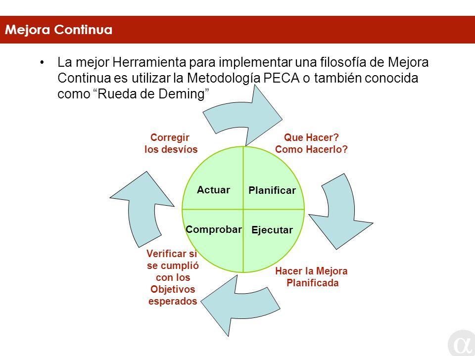 La mejor Herramienta para implementar una filosofía de Mejora Continua es utilizar la Metodología PECA o también conocida como Rueda de Deming Mejora
