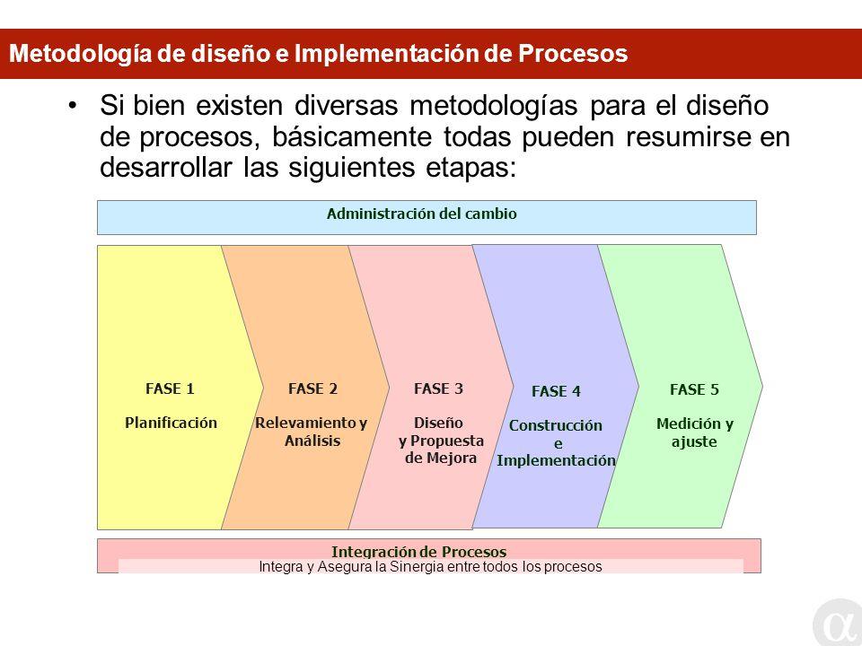 FASE 1 Planificación FASE 2 Relevamiento y Análisis FASE 5 Medición y ajuste FASE 3 Diseño y Propuesta de Mejora FASE 4 Construcción e Implementación