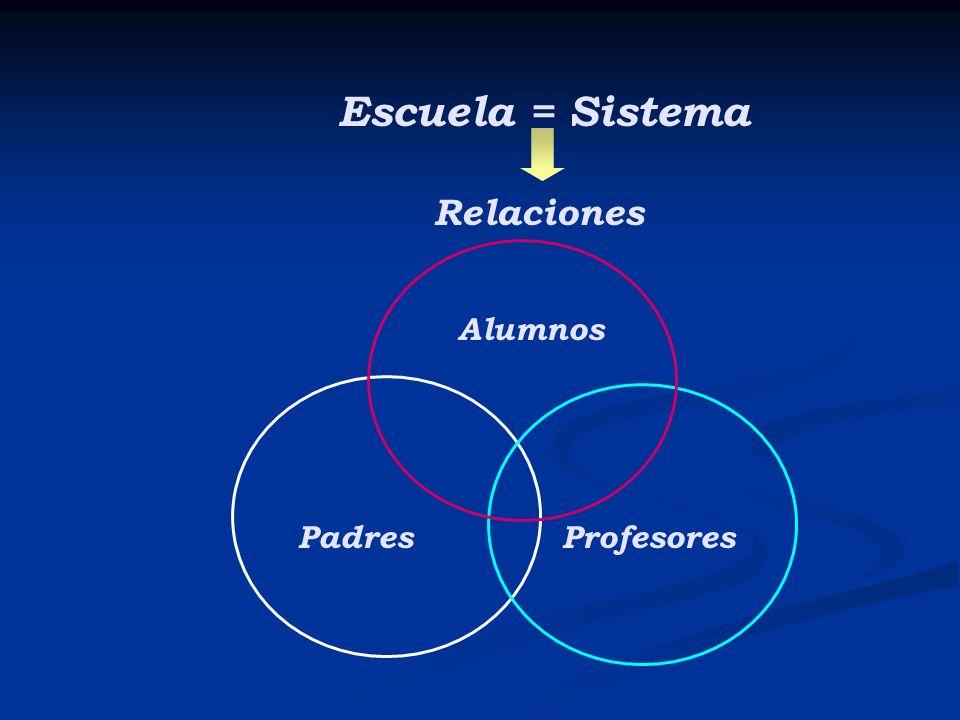Alumnos PadresProfesores Escuela = Sistema Relaciones