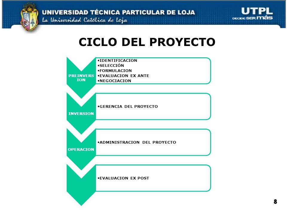 CICLO DEL PROYECTO PREINVERS ION IDENTIFICACION SELECCIÓN FORMULACION EVALUACION EX ANTE NEGOCIACION INVERSION GERENCIA DEL PROYECTO OPERACION ADMINIS