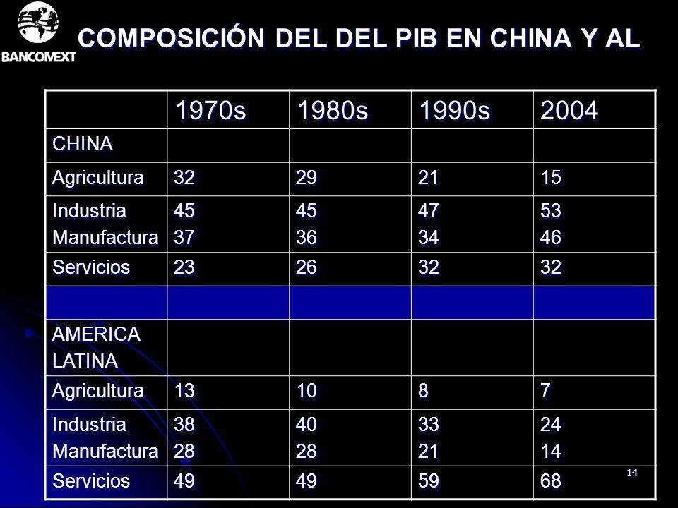 14 COMPOSICIÓN DEL DEL PIB EN CHINA Y AL 1970s1980s1990s2004 CHINA Agricultura32292115 IndustriaManufactura4537453647345346 Servicios23263232 AMERICAL
