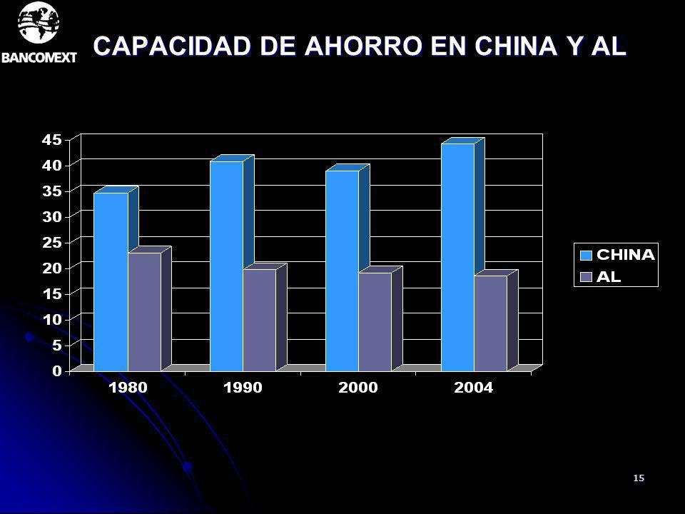 15 CAPACIDAD DE AHORRO EN CHINA Y AL
