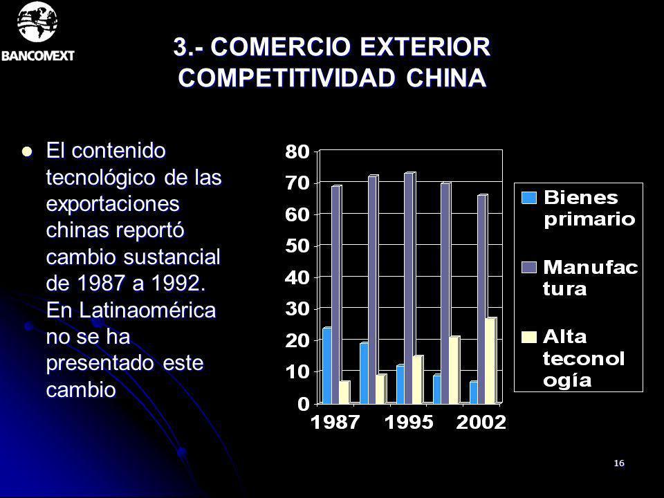 16 3.- COMERCIO EXTERIOR COMPETITIVIDAD CHINA El contenido tecnológico de las exportaciones chinas reportó cambio sustancial de 1987 a 1992. En Latina