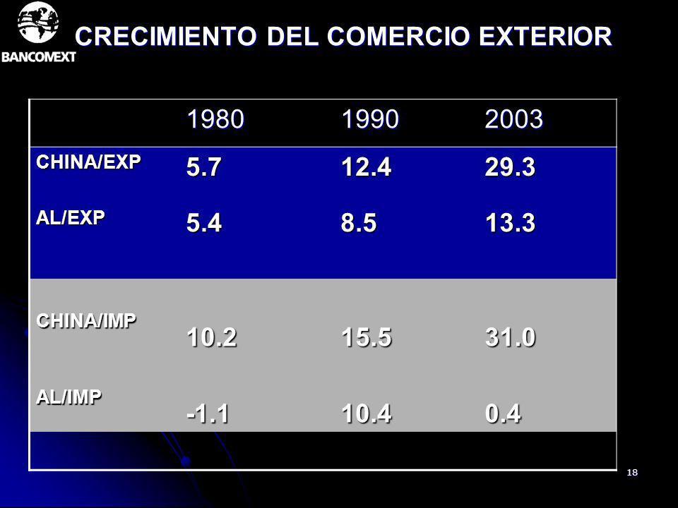 18 CRECIMIENTO DEL COMERCIO EXTERIOR 198019902003 CHINA/EXP5.712.429.3 AL/EXP5.48.513.3 CHINA/IMP10.215.531.0 AL/IMP-1.110.40.4
