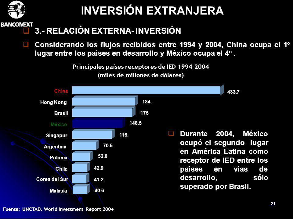 21 Durante 2004, México ocupó el segundo lugar en América Latina como receptor de IED entre los países en vías de desarrollo, sólo superado por Brasil