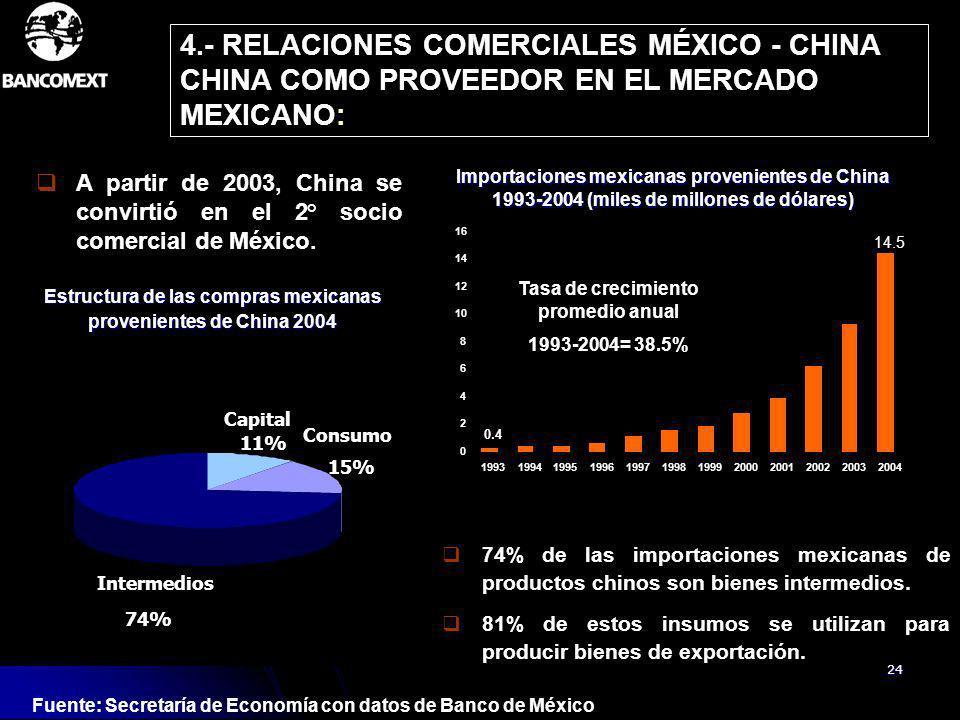 24 4.- RELACIONES COMERCIALES MÉXICO - CHINA CHINA COMO PROVEEDOR EN EL MERCADO MEXICANO: Importaciones mexicanas provenientes de China 1993-2004 (mil