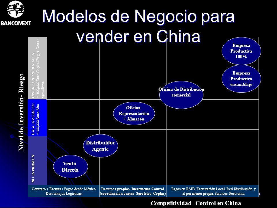 48 Modelos de Negocio para vender en China Empresa Productiva 100% Nivel de Inversión- Riesgo NO INVERSION BAJA INVERSION:+100,000 Euro-Año INVERSION