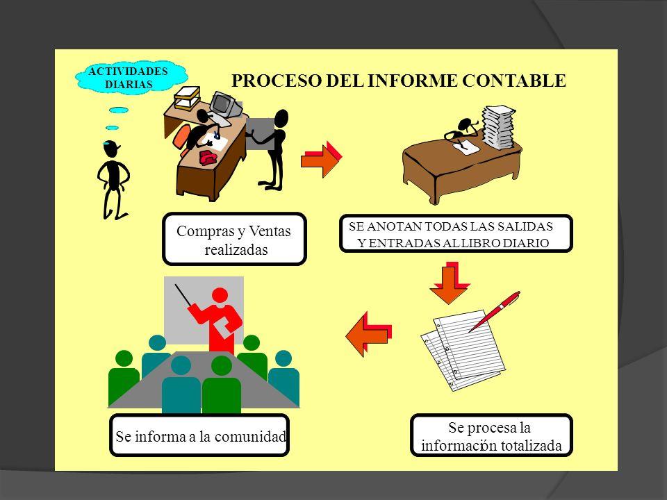 SE ANOTAN TODAS LAS SALIDAS Y ENTRADAS AL LIBRO DIARIO Se procesa la información totalizada Compras y Ventas realizadas Se informa a la comunidad ACTI