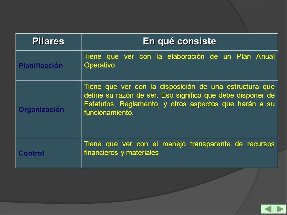Pilares En qué consiste Planificación Tiene que ver con la elaboración de un Plan Anual Operativo Organización Tiene que ver con la disposición de una