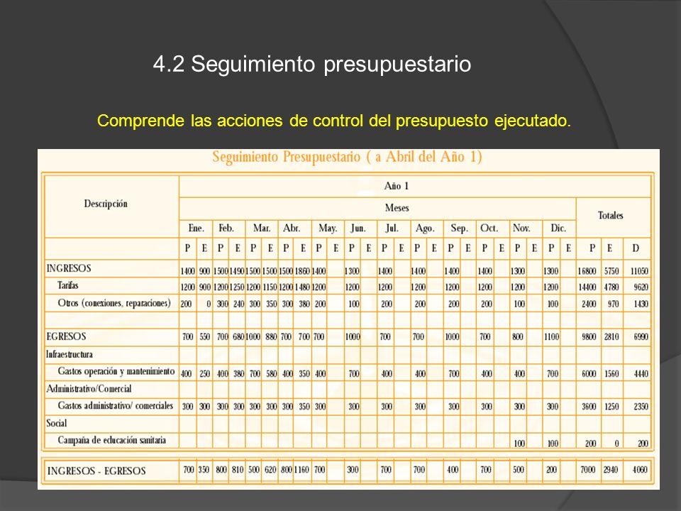 4.2 Seguimiento presupuestario Comprende las acciones de control del presupuesto ejecutado.