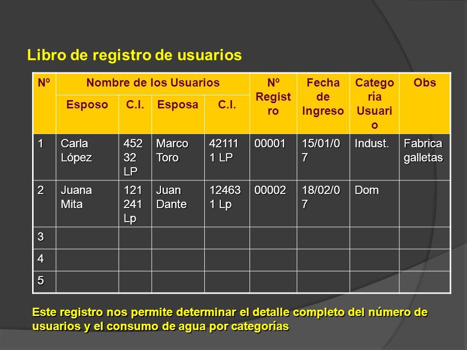Libro de registro de usuarios NºNombre de los UsuariosNº Regist ro Fecha de Ingreso Catego ría Usuari o Obs EsposoC.I.EsposaC.I. 1 Carla López 452 32