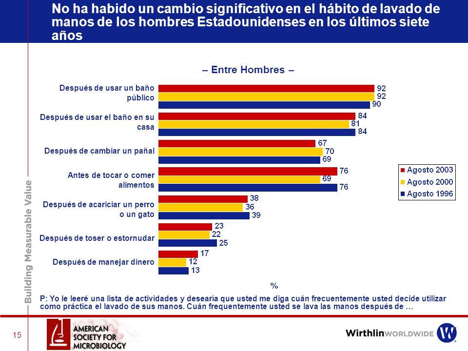 14 No hay cambios significativos entre 1996 y 2000 en el porcentage de gente que dice que siempre lava sus manos – Entre Adultos Estadounidenses – P: